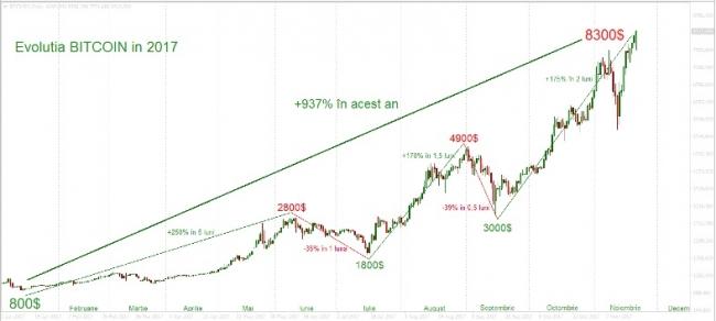 Top trei grafice ale săptămânii: Aur, Bitcoin, Tesla | XTB